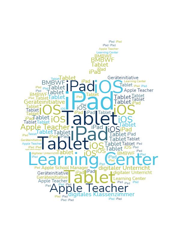 Wordcloud_Tablets